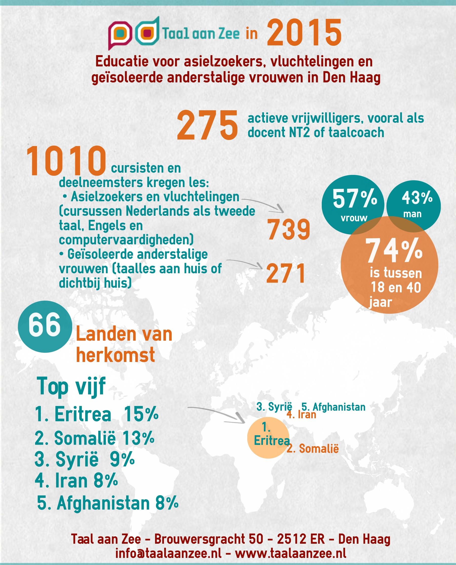 Taal aan Zee in 2015 - Infographic